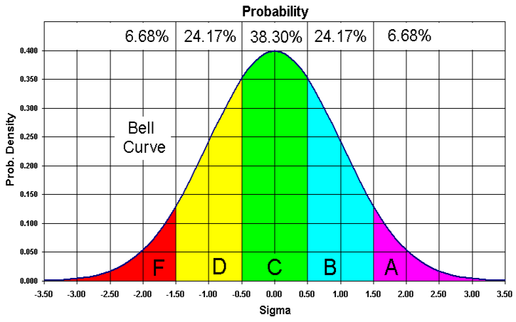 IQ+Bell+Curve+Graph From 'The Military Press', 1 October 2010, page 25 ...